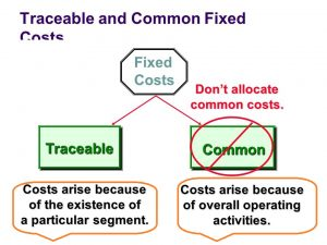 Traceable-cost-Common-Fixed-Costs