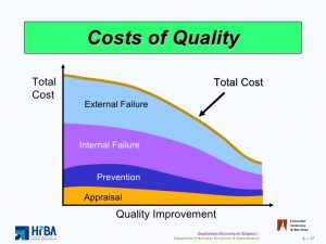 Quality Cost Curve
