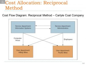 reciprocal method Cost