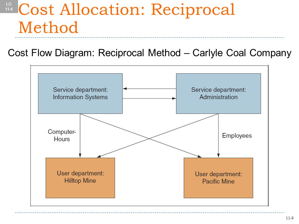 cost allocation for service department Cost allocation central service departments and commissions - cost allocation factors central service department cost allocation factor city auditor audit hours attributed to departments.