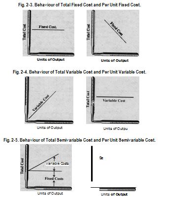 Behaviour of Costs
