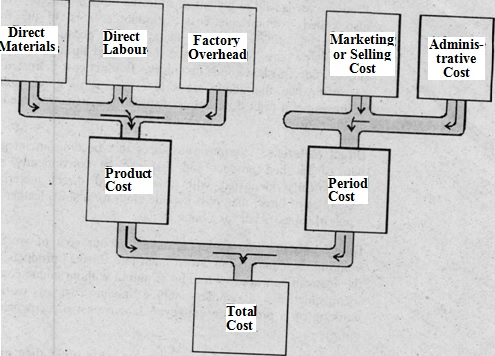 Total Cost of a Manufacturing Concern