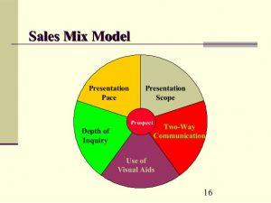 Sales Mix Model